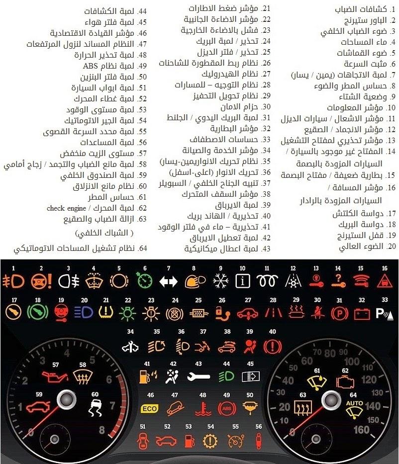 تعرف ماذا يعني كل رمز على لوحة قيادة سيارتك